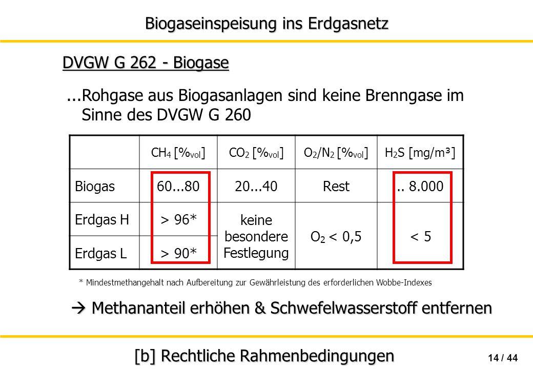 Biogaseinspeisung ins Erdgasnetz 14 / 44 [b] Rechtliche Rahmenbedingungen CH 4 [% vol ]CO 2 [% vol ]O 2 /N 2 [% vol ]H 2 S [mg/m³] Biogas60...8020...4
