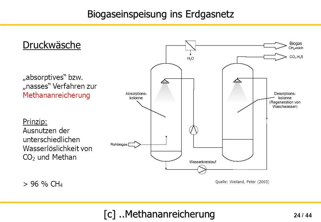 Biogaseinspeisung ins Erdgasnetz 24 / 44 [c]..Methananreicherung Druckwäsche absorptives bzw. nasses Verfahren zur Methananreicherung Prinzip: Ausnutz