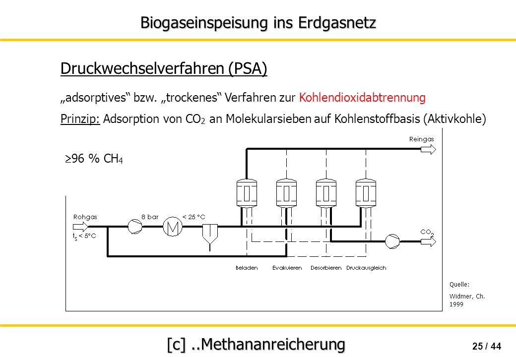 Biogaseinspeisung ins Erdgasnetz 25 / 44 [c]..Methananreicherung Druckwechselverfahren (PSA) Quelle: Widmer, Ch. 1999 adsorptives bzw. trockenes Verfa