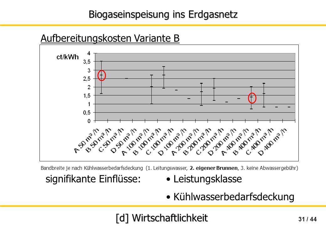 Biogaseinspeisung ins Erdgasnetz 31 / 44 [d] Wirtschaftlichkeit Aufbereitungskosten Variante B Bandbreite je nach Kühlwasserbedarfsdeckung (1. Leitung