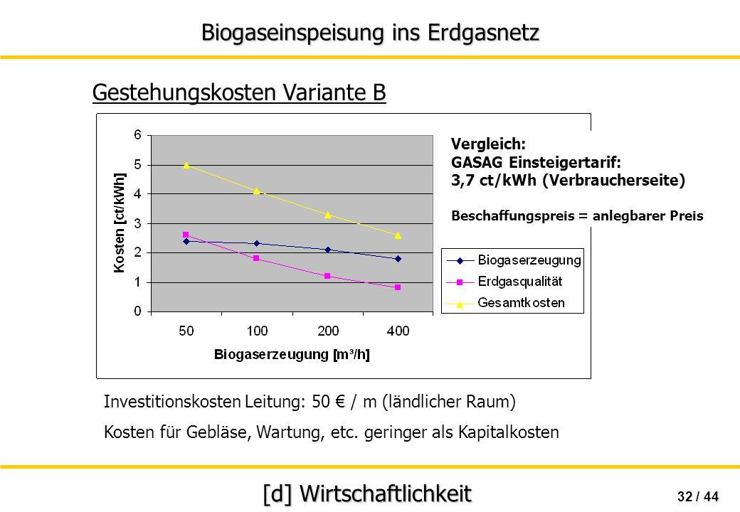 Biogaseinspeisung ins Erdgasnetz 32 / 44 [d] Wirtschaftlichkeit Gestehungskosten Variante B Investitionskosten Leitung: 50 / m (ländlicher Raum) Koste