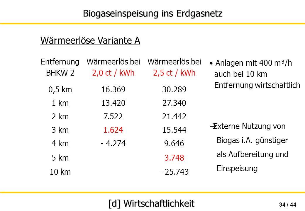 Biogaseinspeisung ins Erdgasnetz 34 / 44 [d] Wirtschaftlichkeit Wärmeerlöse Variante A Externe Nutzung von Biogas i.A. günstiger als Aufbereitung und