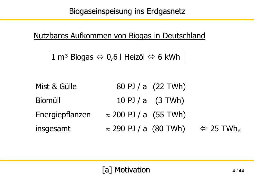 Biogaseinspeisung ins Erdgasnetz 15 / 44 [b] Rechtliche Rahmenbedingungen installierte thermische LeistungMindestvergütung < 0,5 MW10,2 ct/kWh th < 1,5 MW7,7 ct/kWh th < 3,0 MW6,6 ct/kWh th > 3,0 MW5,1 ct/kWh th Vergütungsmodell für Biogas Vorschlag des Fachverbandes für Biogas e.V.