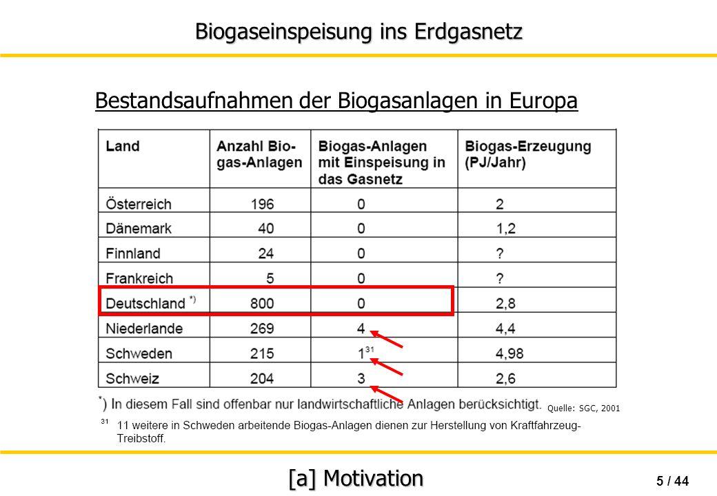 Biogaseinspeisung ins Erdgasnetz 26 / 44 Gliederung [a] Motivation [b] Rechtliche Rahmenbedingungen [c] Aufbereitungstechniken [d] Wirtschaftlichkeit [e] Biogasanlagen in Deutschland [f] Wie machen es die Nachbarn .