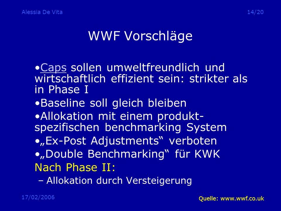 17/02/2006 Alessia De Vita14/20 WWF Vorschläge Caps sollen umweltfreundlich und wirtschaftlich effizient sein: strikter als in Phase ICaps Baseline so