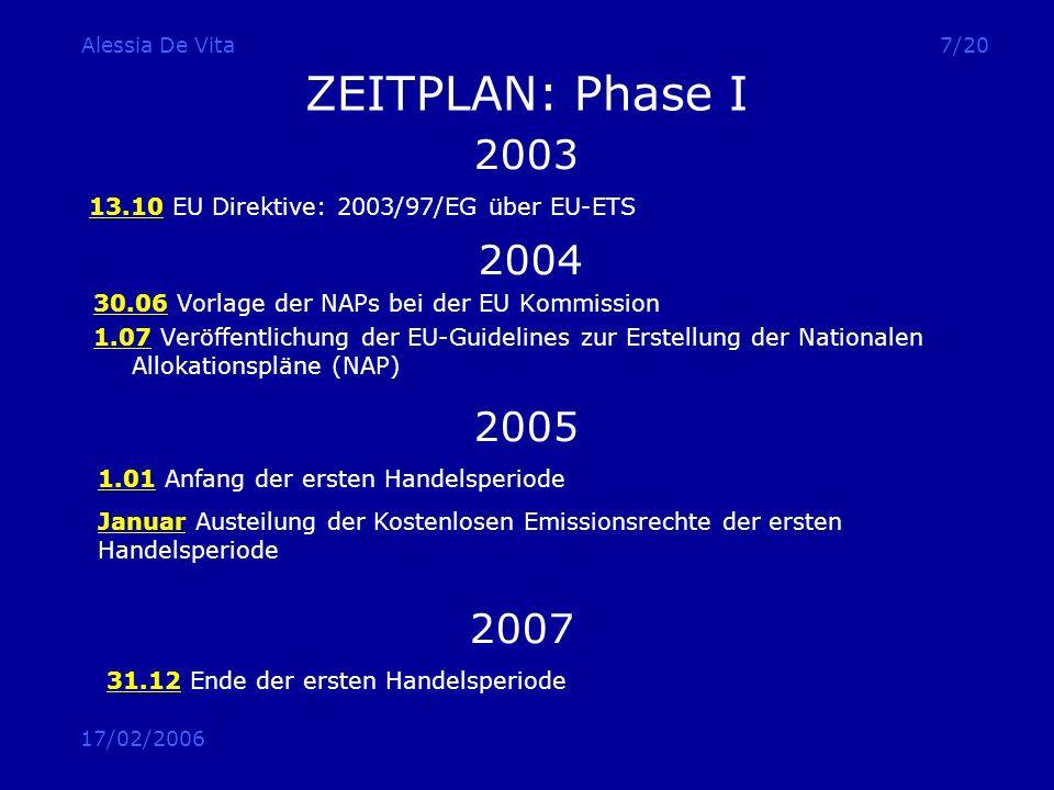 17/02/2006 Alessia De Vita8/20 ZEITPLAN: Phase II 2006 31.03 Veröffentlichung der NAPs Phase II, zur öffentlichen Kommentierung 30.06 Notifizierung der NAPs an der EU Kommission 30.06 Veröffentlichung des Review Process Report 2008-2012 Zweite Handelsperiode des EU-ETS Erste Kyoto Verpflichtungsperiode