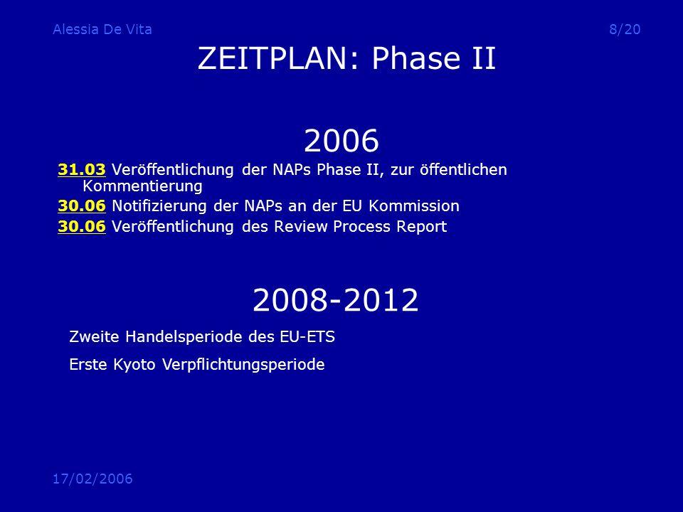 17/02/2006 Alessia De Vita8/20 ZEITPLAN: Phase II 2006 31.03 Veröffentlichung der NAPs Phase II, zur öffentlichen Kommentierung 30.06 Notifizierung de