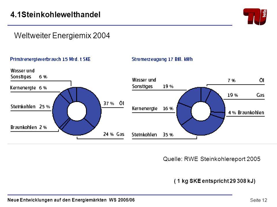 Neue Entwicklungen auf den Energiemärkten WS 2005/06 Seite 11 Steinkohle - Weltmarkt 1Steinkohle – Begriffsbestimmung2 2Reserven und Ressourcen5 3Prod
