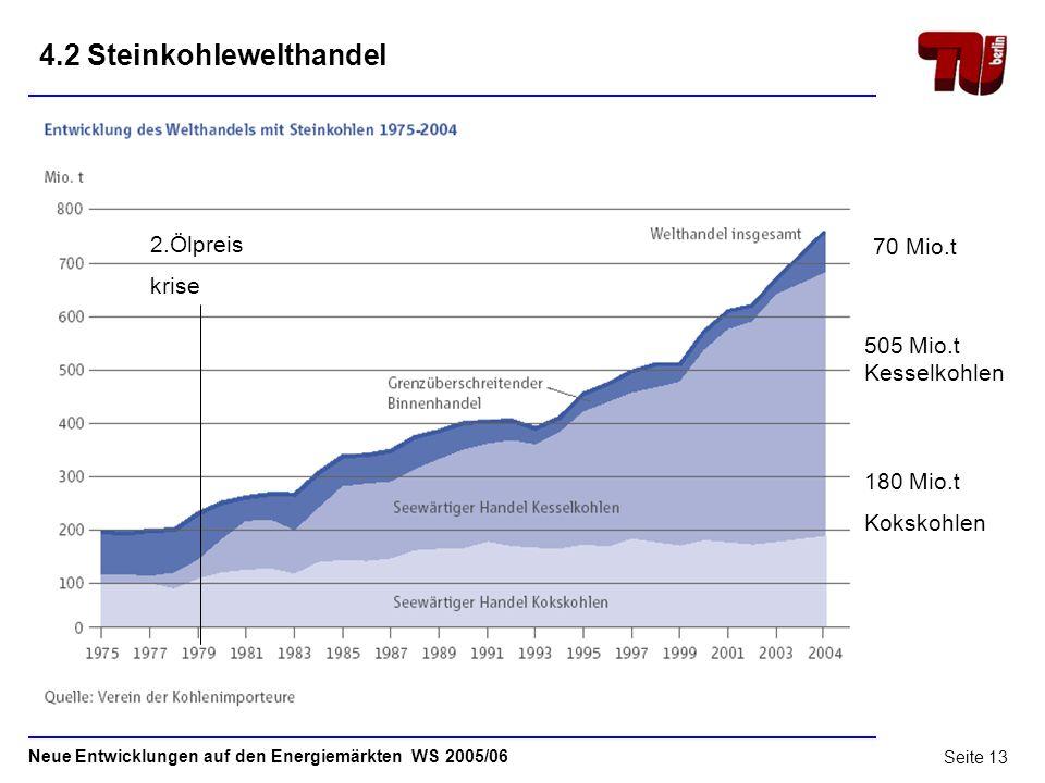 Neue Entwicklungen auf den Energiemärkten WS 2005/06 Seite 12 4.1Steinkohlewelthandel ( 1 kg SKE entspricht 29 308 kJ) Quelle: RWE Steinkohlereport 20