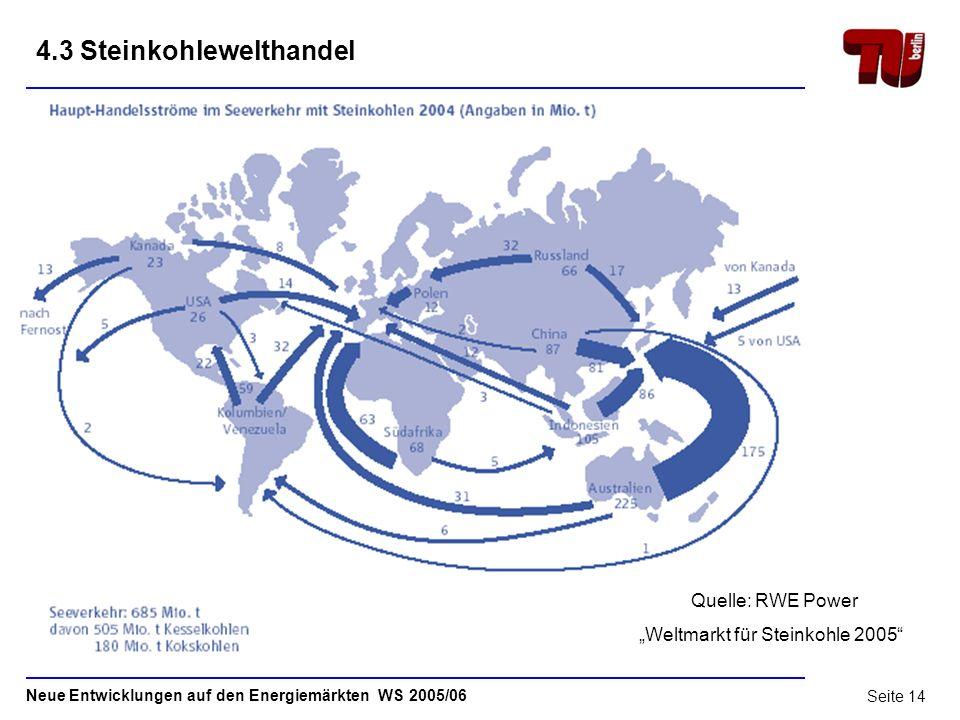 Neue Entwicklungen auf den Energiemärkten WS 2005/06 Seite 13 4.2 Steinkohlewelthandel 505 Mio.t Kesselkohlen 180 Mio.t Kokskohlen 2.Ölpreis krise 70