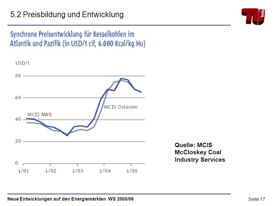 Neue Entwicklungen auf den Energiemärkten WS 2005/06 Seite 16 5.1 Preisbildung und Entwicklung Quelle: RWE Power Weltmarkt für Steinkohle Ausgabe 2005