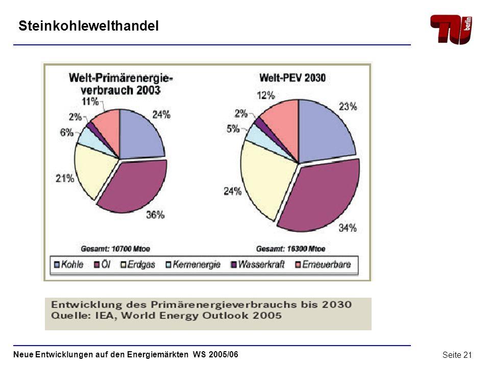 Neue Entwicklungen auf den Energiemärkten WS 2005/06 Seite 20 Steinkohle - Weltmarkt 1Steinkohle – Begriffsbestimmung2 2Reserven und Ressourcen5 3Prod