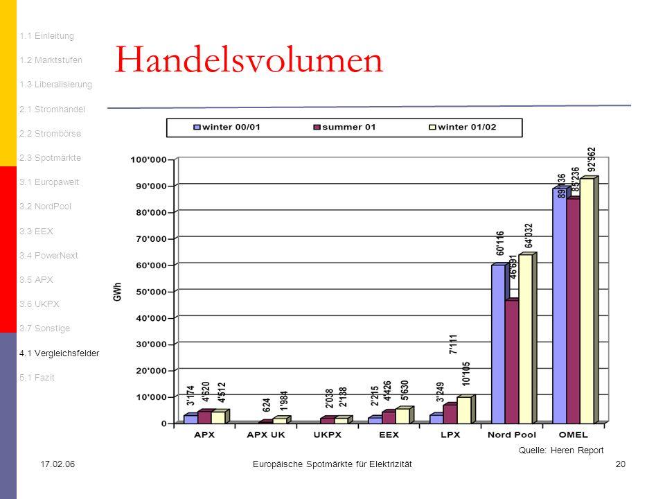 17.02.06Europäische Spotmärkte für Elektrizität20 Handelsvolumen Quelle: Heren Report 1.1 Einleitung 1.2 Marktstufen 1.3 Liberalisierung 2.1 Stromhand