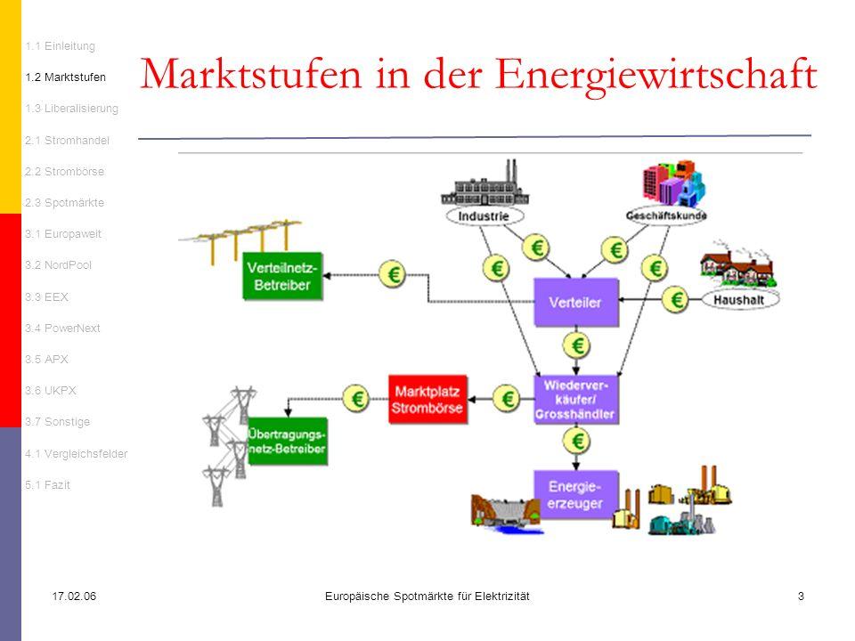 17.02.06Europäische Spotmärkte für Elektrizität3 Marktstufen in der Energiewirtschaft 1.1 Einleitung 1.2 Marktstufen 1.3 Liberalisierung 2.1 Stromhand
