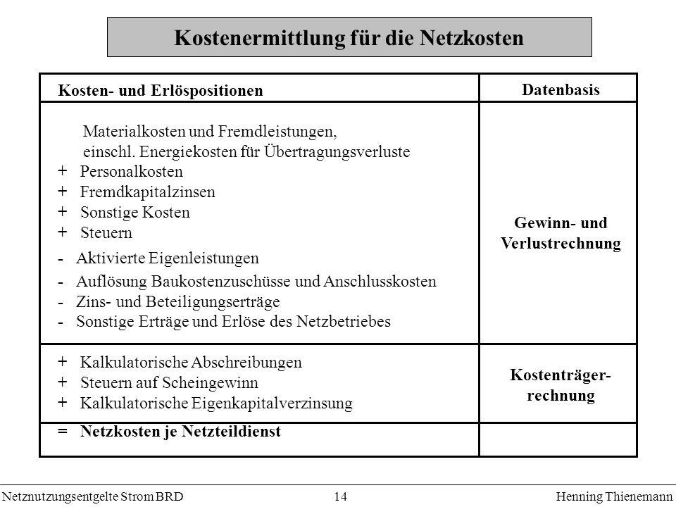 Netznutzungsentgelte Strom BRDHenning Thienemann 14 Kostenermittlung für die Netzkosten Kosten- und Erlöspositionen Materialkosten und Fremdleistungen