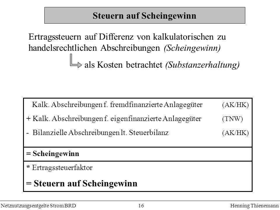 Netznutzungsentgelte Strom BRDHenning Thienemann 16 Steuern auf Scheingewinn Ertragssteuern auf Differenz von kalkulatorischen zu handelsrechtlichen Abschreibungen (Scheingewinn) als Kosten betrachtet (Substanzerhaltung) Kalk.