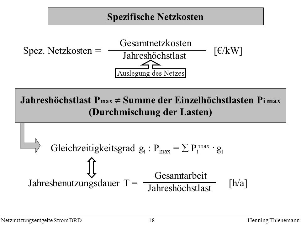 Netznutzungsentgelte Strom BRDHenning Thienemann 18 Spezifische Netzkosten Spez. Netzkosten = Auslegung des Netzes Jahreshöchstlast [/kW] Gesamtnetzko