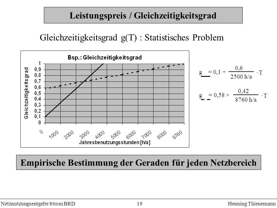 Netznutzungsentgelte Strom BRDHenning Thienemann 19 Leistungspreis / Gleichzeitigkeitsgrad Empirische Bestimmung der Geraden für jeden Netzbereich Gle
