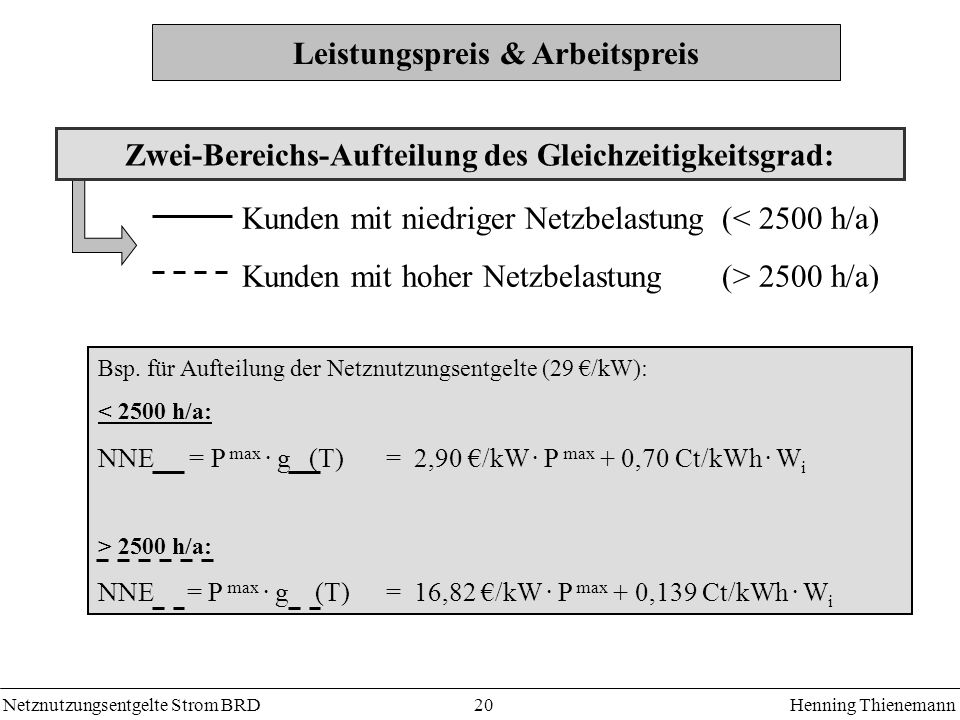 Netznutzungsentgelte Strom BRDHenning Thienemann 20 Bsp. für Aufteilung der Netznutzungsentgelte (29 /kW): < 2500 h/a: NNE = P max. g (T) = 2,90 /kW.