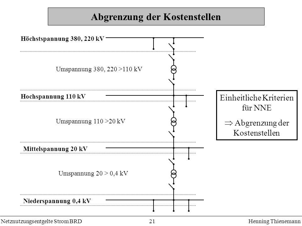 Netznutzungsentgelte Strom BRDHenning Thienemann 21 Abgrenzung der Kostenstellen Einheitliche Kriterien für NNE Abgrenzung der Kostenstellen Höchstspannung 380, 220 kV Umspannung 380, 220 >110 kV Hochspannung 110 kV Mittelspannung 20 kV Niederspannung 0,4 kV Umspannung 110 >20 kV Umspannung 20 > 0,4 kV