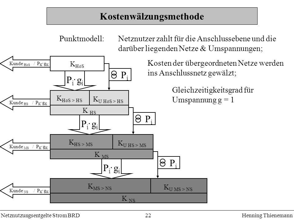 Netznutzungsentgelte Strom BRDHenning Thienemann 22 Kunde NS / P K. g K Kunde MS / P K. g K Kunde HS / P K. g K P i. g i Kunde HöS / P K. g K K MS > N