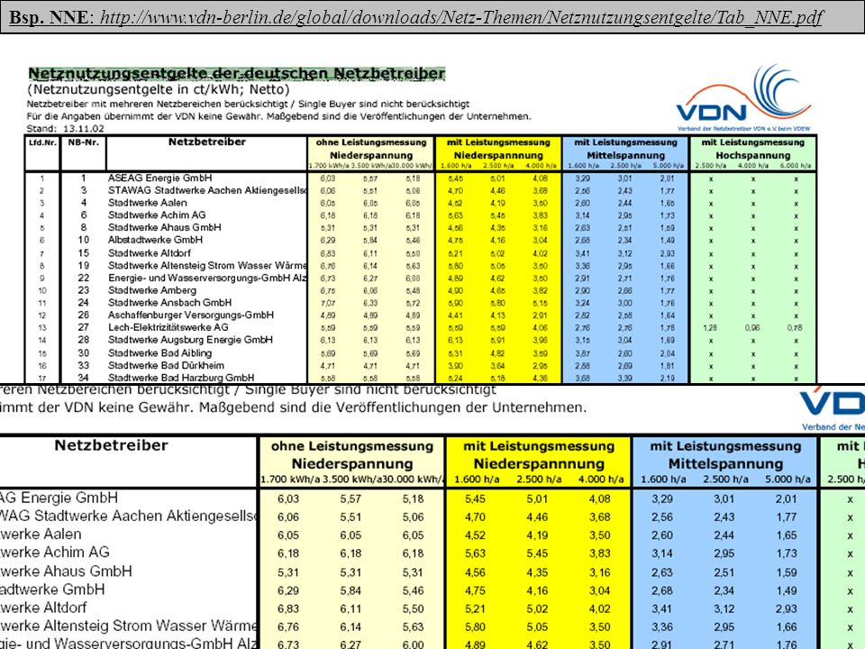 Netznutzungsentgelte Strom BRDHenning Thienemann 28 Bsp. NNE: http://www.vdn-berlin.de/global/downloads/Netz-Themen/Netznutzungsentgelte/Tab_NNE.pdf