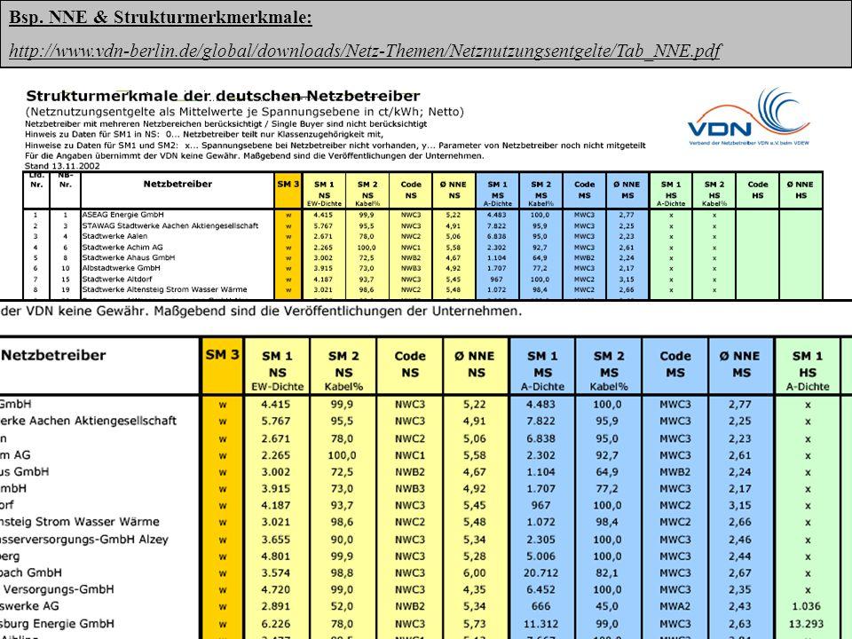 Netznutzungsentgelte Strom BRDHenning Thienemann 30 Bsp. NNE & Strukturmerkmerkmale: http://www.vdn-berlin.de/global/downloads/Netz-Themen/Netznutzung