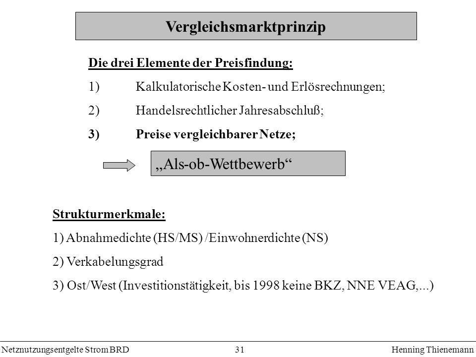 Netznutzungsentgelte Strom BRDHenning Thienemann 31 Vergleichsmarktprinzip Die drei Elemente der Preisfindung: 1) Kalkulatorische Kosten- und Erlösrechnungen; 2) Handelsrechtlicher Jahresabschluß; 3)Preise vergleichbarer Netze; Als-ob-Wettbewerb Strukturmerkmale: 1) Abnahmedichte (HS/MS) /Einwohnerdichte (NS) 2) Verkabelungsgrad 3) Ost/West (Investitionstätigkeit, bis 1998 keine BKZ, NNE VEAG,...)