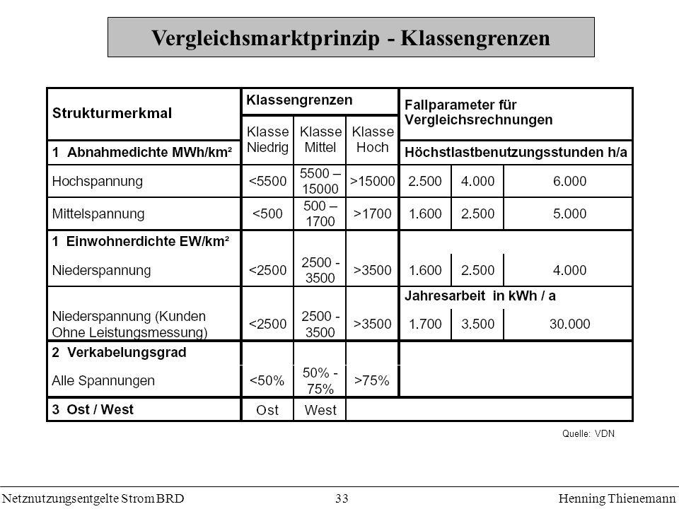 Netznutzungsentgelte Strom BRDHenning Thienemann 33 Vergleichsmarktprinzip - Klassengrenzen Quelle: VDN