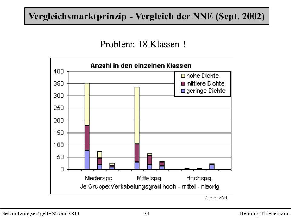 Netznutzungsentgelte Strom BRDHenning Thienemann 34 Vergleichsmarktprinzip - Vergleich der NNE (Sept. 2002) Problem: 18 Klassen ! Quelle: VDN