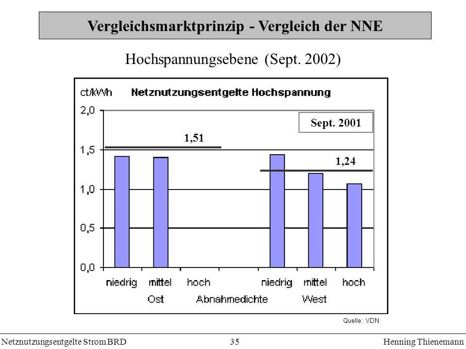 Netznutzungsentgelte Strom BRDHenning Thienemann 35 Vergleichsmarktprinzip - Vergleich der NNE 1,51 1,24 Sept. 2001 Hochspannungsebene (Sept. 2002) Qu