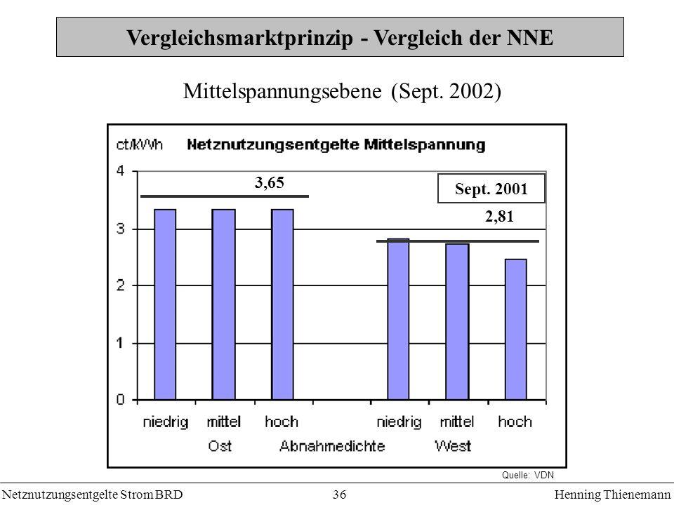 Netznutzungsentgelte Strom BRDHenning Thienemann 36 Vergleichsmarktprinzip - Vergleich der NNE 3,65 2,81 Sept. 2001 Mittelspannungsebene (Sept. 2002)