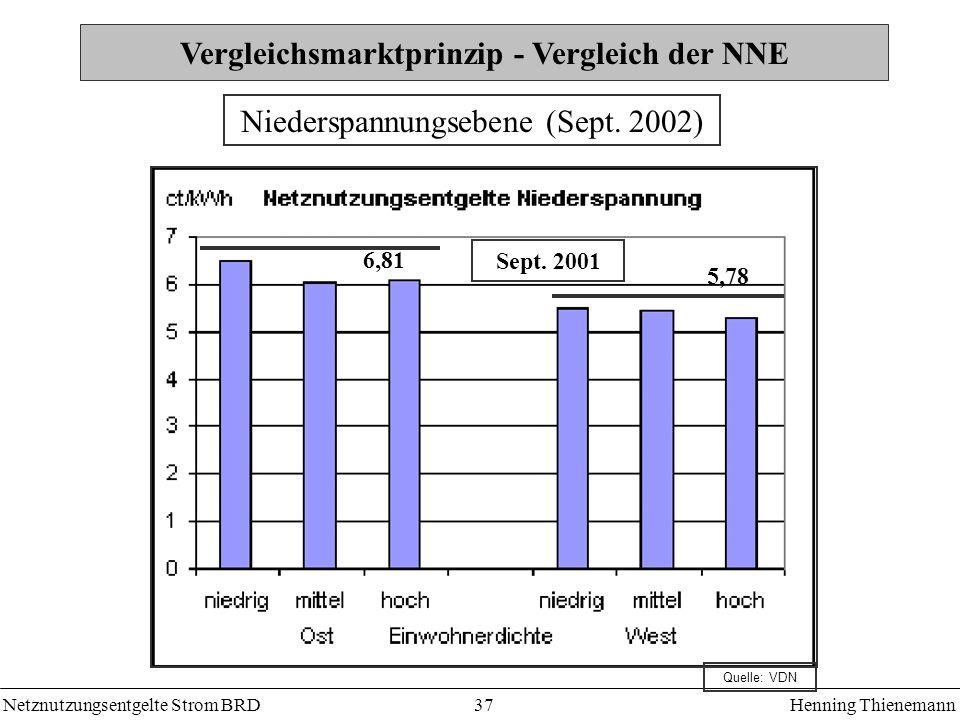 Netznutzungsentgelte Strom BRDHenning Thienemann 37 Vergleichsmarktprinzip - Vergleich der NNE 6,81 5,78 Sept. 2001 Niederspannungsebene (Sept. 2002)