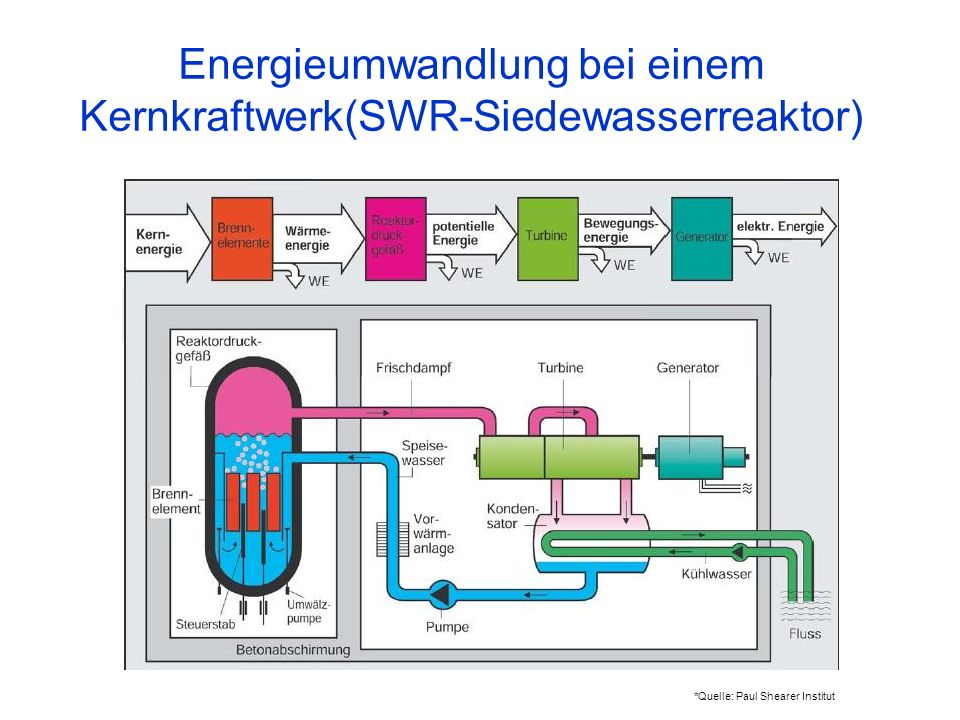 Energieumwandlung bei einem Kernkraftwerk(SWR-Siedewasserreaktor) *Quelle: Paul Shearer Institut