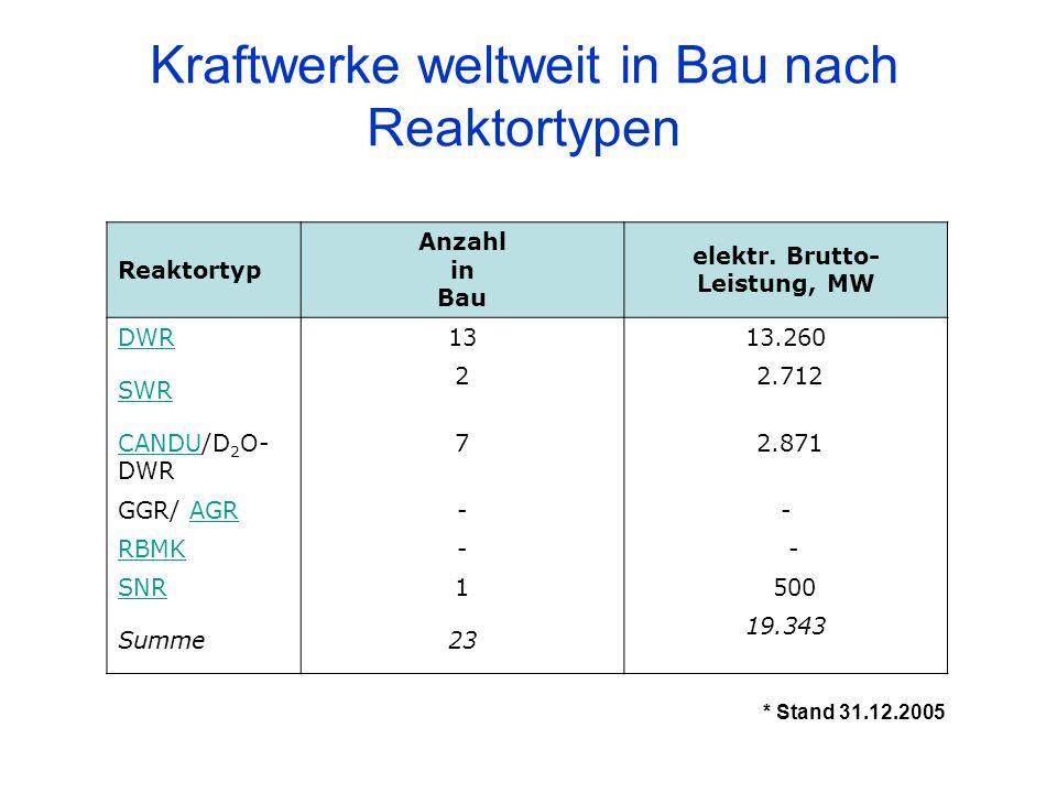 Reaktortyp Anzahl in Bau elektr. Brutto- Leistung, MW DWR1313.260 SWR 2 2.712 CANDUCANDU/D 2 O- DWR 7 2.871 GGR/ AGRAGR-- RBMK- - SNR1 500 Summe23 19.