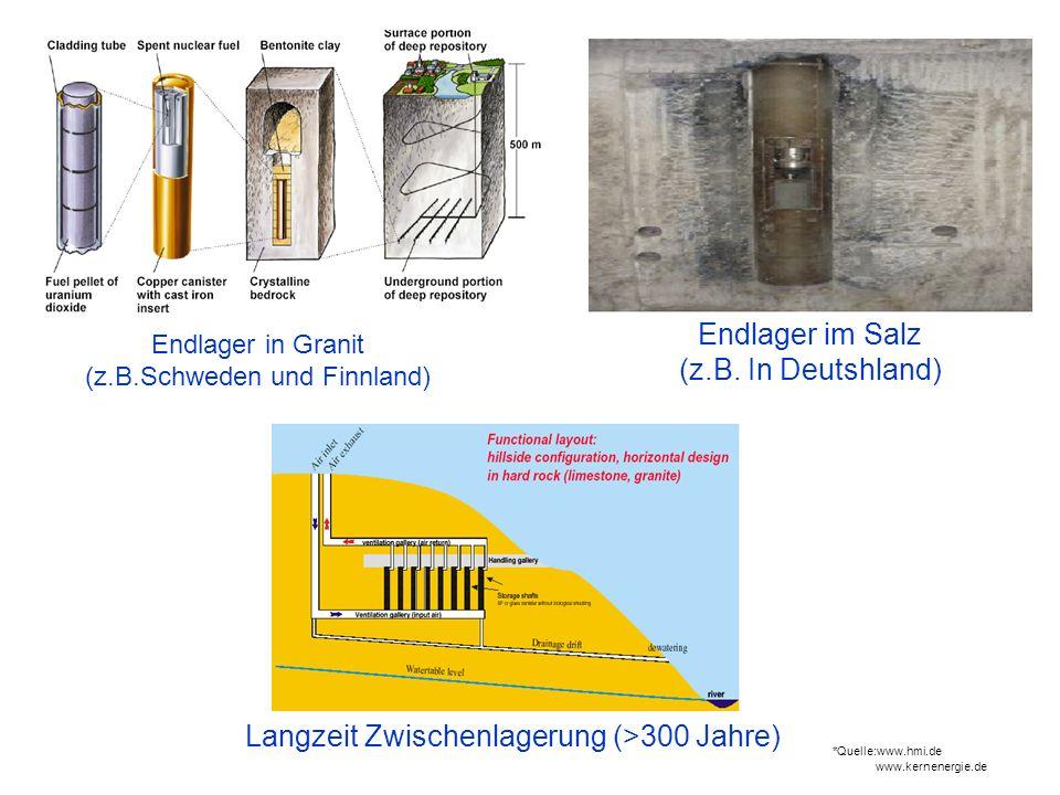 Endlager in Granit (z.B.Schweden und Finnland) Endlager im Salz (z.B. In Deutshland) Langzeit Zwischenlagerung (>300 Jahre) *Quelle:www.hmi.de www.ker