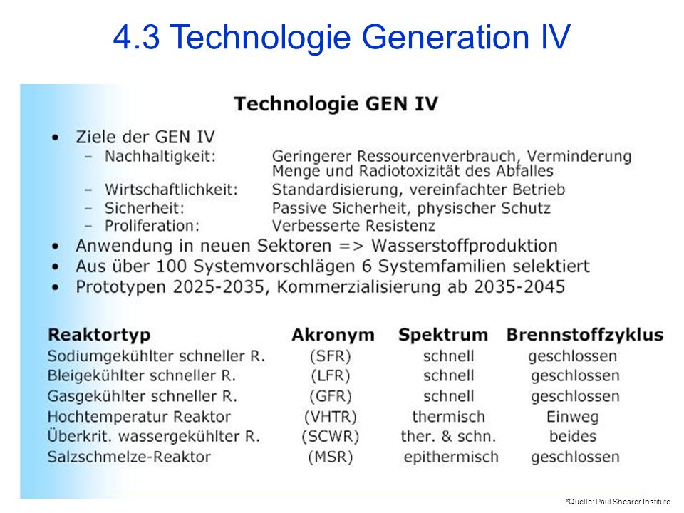 *Quelle: Paul Shearer Institute 4.3 Technologie Generation IV