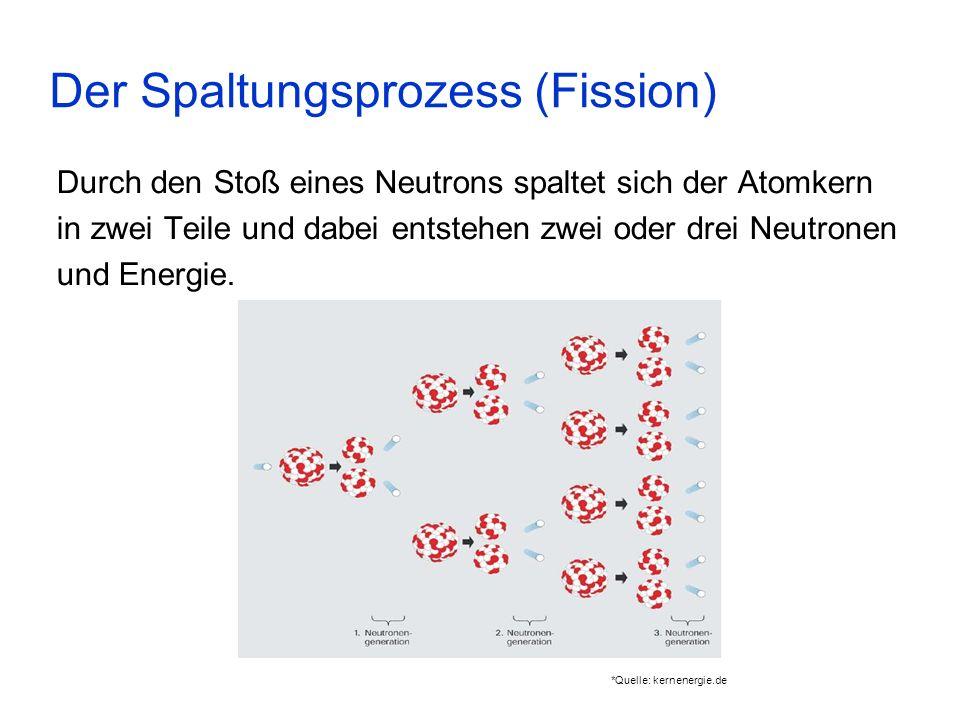 Der Spaltungsprozess (Fission) Durch den Stoß eines Neutrons spaltet sich der Atomkern in zwei Teile und dabei entstehen zwei oder drei Neutronen und