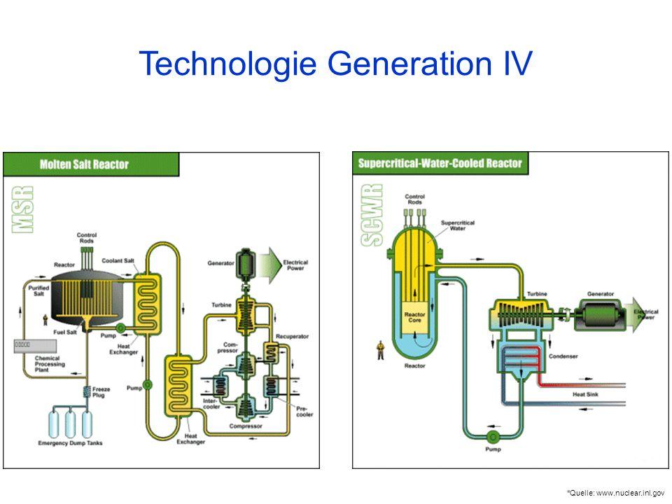 Technologie Generation IV *Quelle: www.nuclear.inl.gov