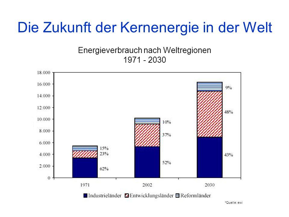 Energieverbrauch nach Weltregionen 1971 - 2030 Die Zukunft der Kernenergie in der Welt *Quelle: ewi