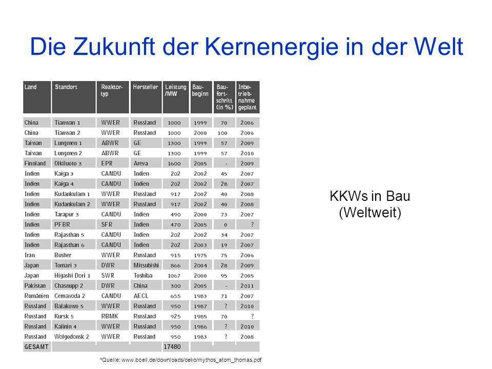 KKWs in Bau (Weltweit) Die Zukunft der Kernenergie in der Welt *Quelle: www.boell.de/downloads/oeko/mythos_atom_thomas.pdf