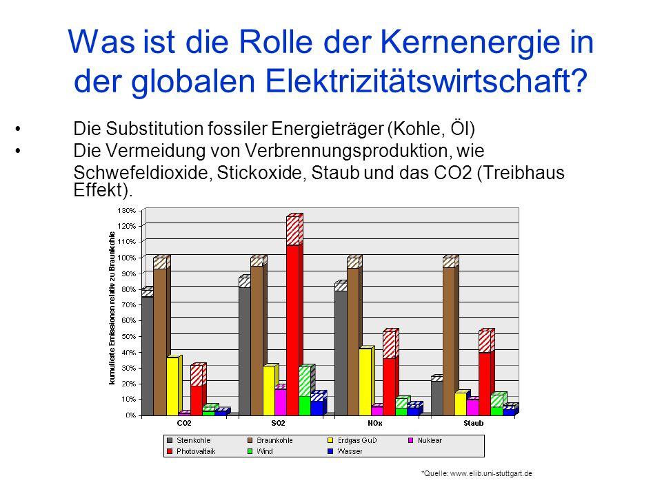 Was ist die Rolle der Kernenergie in der globalen Elektrizitätswirtschaft? Die Substitution fossiler Energieträger (Kohle, Öl) Die Vermeidung von Verb