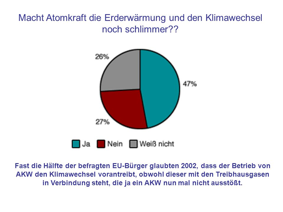 Fast die Hälfte der befragten EU-Bürger glaubten 2002, dass der Betrieb von AKW den Klimawechsel vorantreibt, obwohl dieser mit den Treibhausgasen in