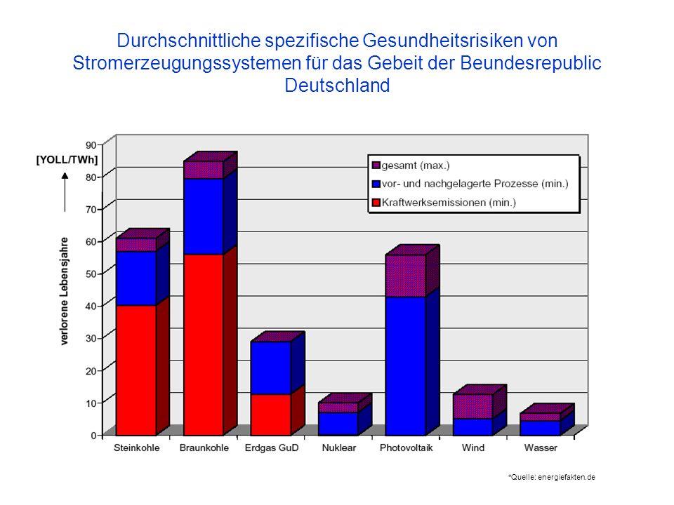 *Quelle: energiefakten.de Durchschnittliche spezifische Gesundheitsrisiken von Stromerzeugungssystemen für das Gebeit der Beundesrepublic Deutschland