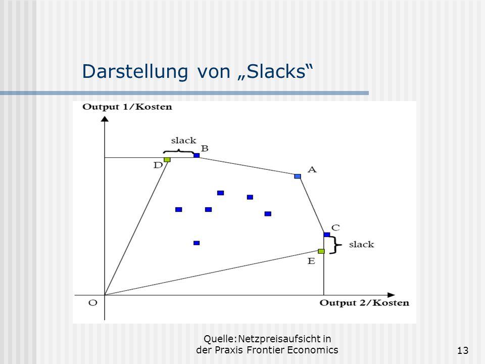 Quelle:Netzpreisaufsicht in der Praxis Frontier Economics13 Darstellung von Slacks
