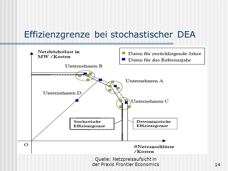 Quelle: Netzpreisaufsicht in der Praxis Frontier Economics14 Effizienzgrenze bei stochastischer DEA