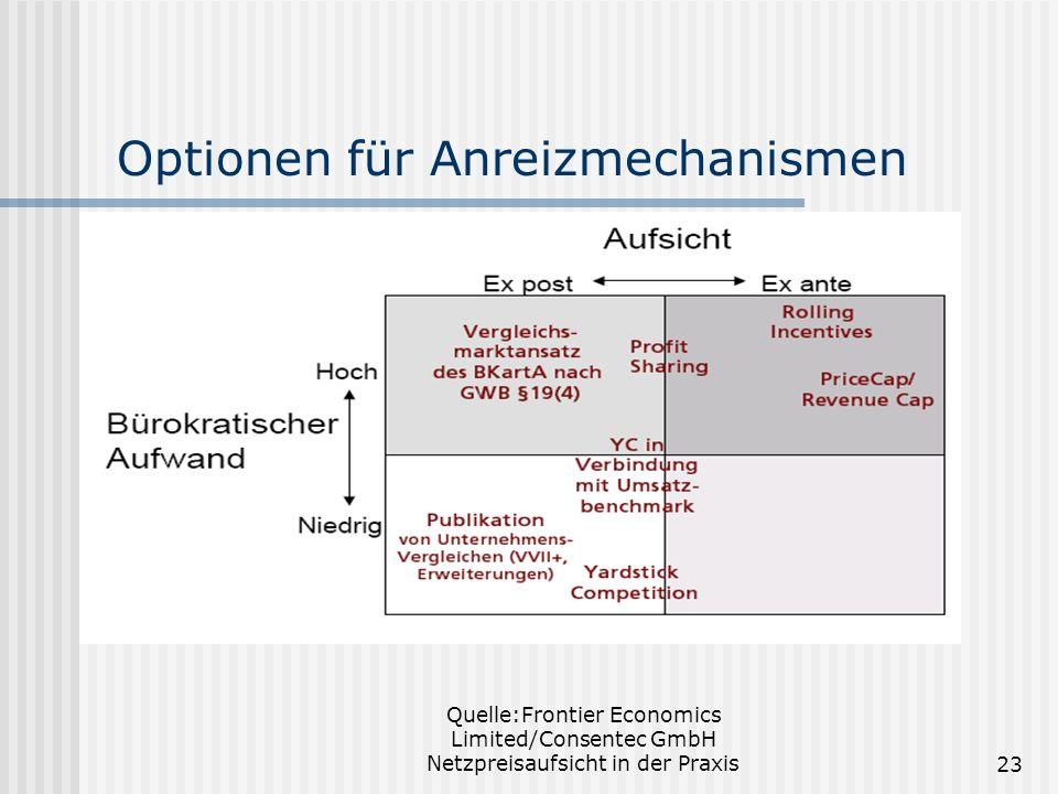 Quelle:Frontier Economics Limited/Consentec GmbH Netzpreisaufsicht in der Praxis23 Optionen für Anreizmechanismen