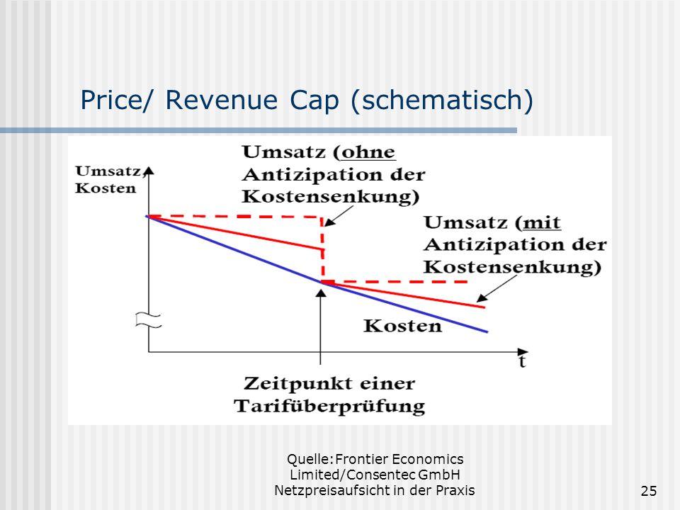 Quelle:Frontier Economics Limited/Consentec GmbH Netzpreisaufsicht in der Praxis25 Price/ Revenue Cap (schematisch)