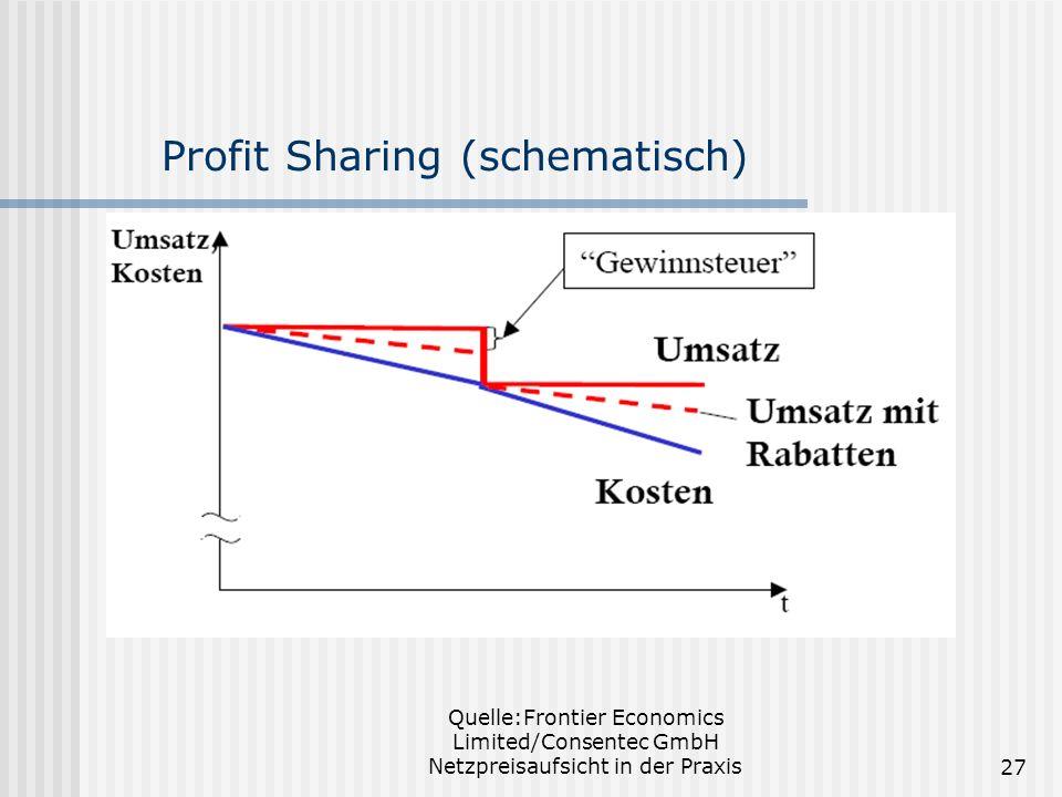 Quelle:Frontier Economics Limited/Consentec GmbH Netzpreisaufsicht in der Praxis27 Profit Sharing (schematisch)