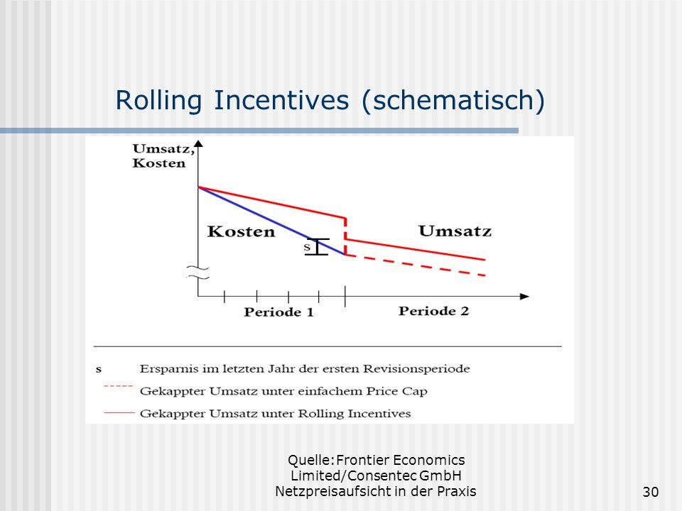 Quelle:Frontier Economics Limited/Consentec GmbH Netzpreisaufsicht in der Praxis30 Rolling Incentives (schematisch)